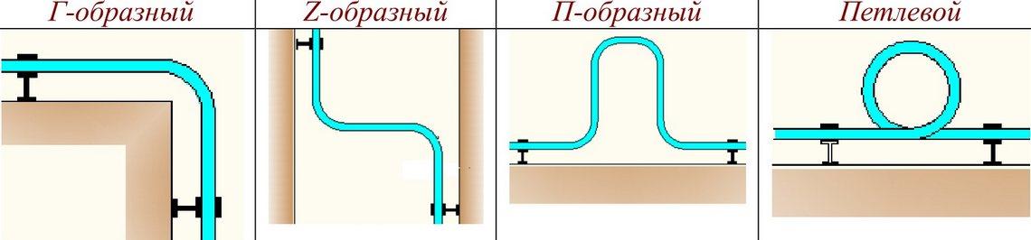 компенсатор температурных деформации металлопластиковой трубы