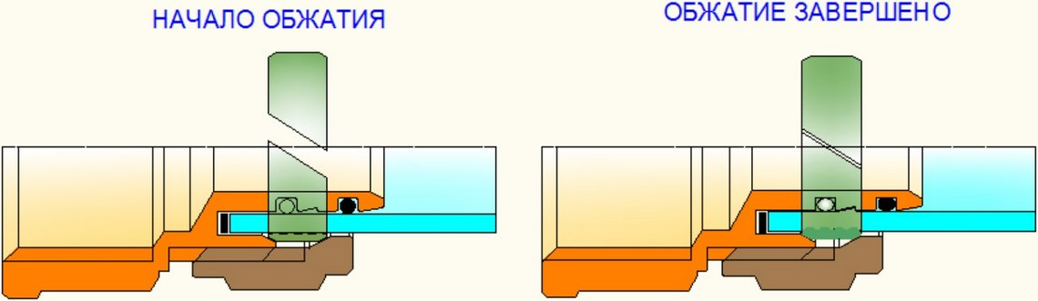 обжимной фитинг процесс обжатия