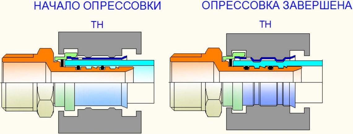 обжатие металлопластиковой трубы пресс-фитингом
